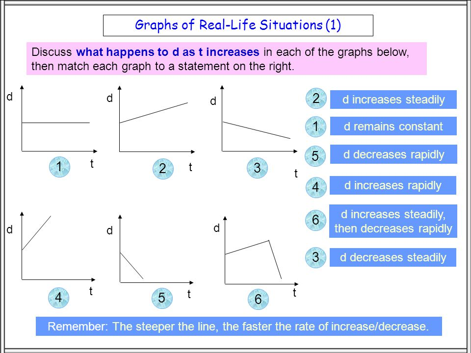 Intro Graphs of Real-Life Situations (1) d Discuss what happens to d as t increases in each of the graphs below, then match each graph to a statement on the right.