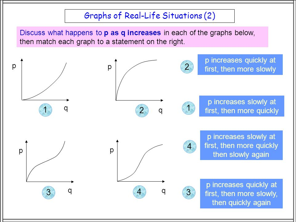 Discuss what happens to p as q increases in each of the graphs below, then match each graph to a statement on the right.