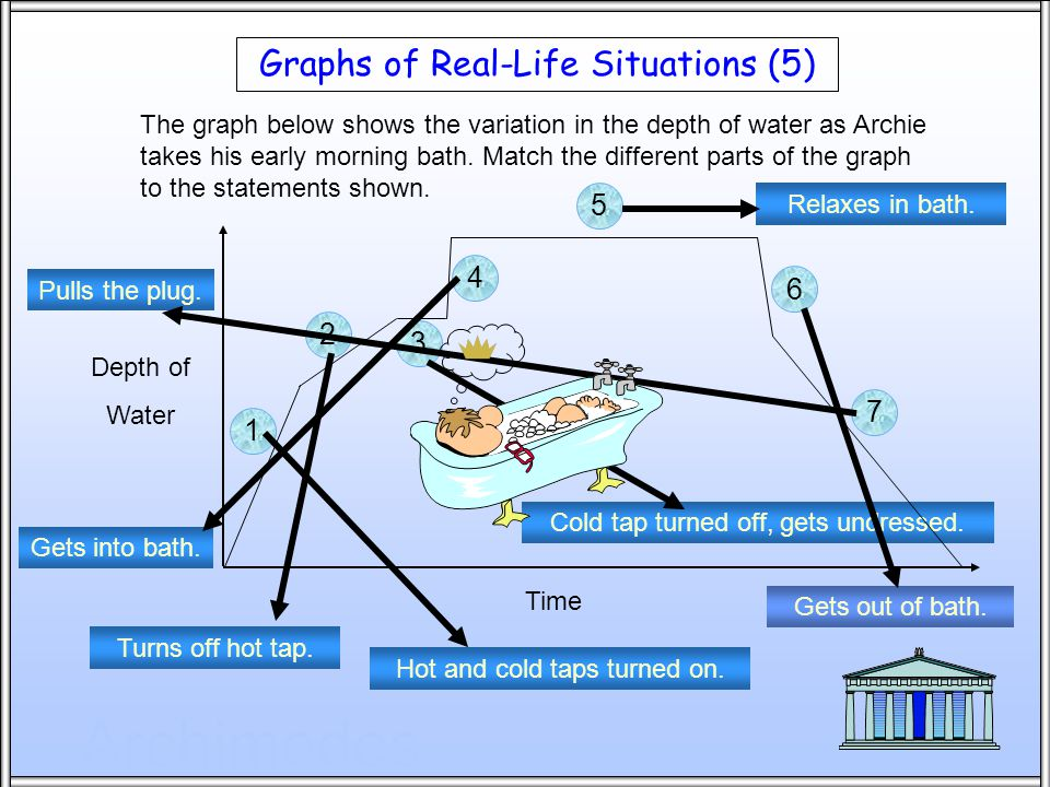 Archimedes Graphs of Real-Life Situations (5) The graph below shows the variation in the depth of water as Archie takes his early morning bath.