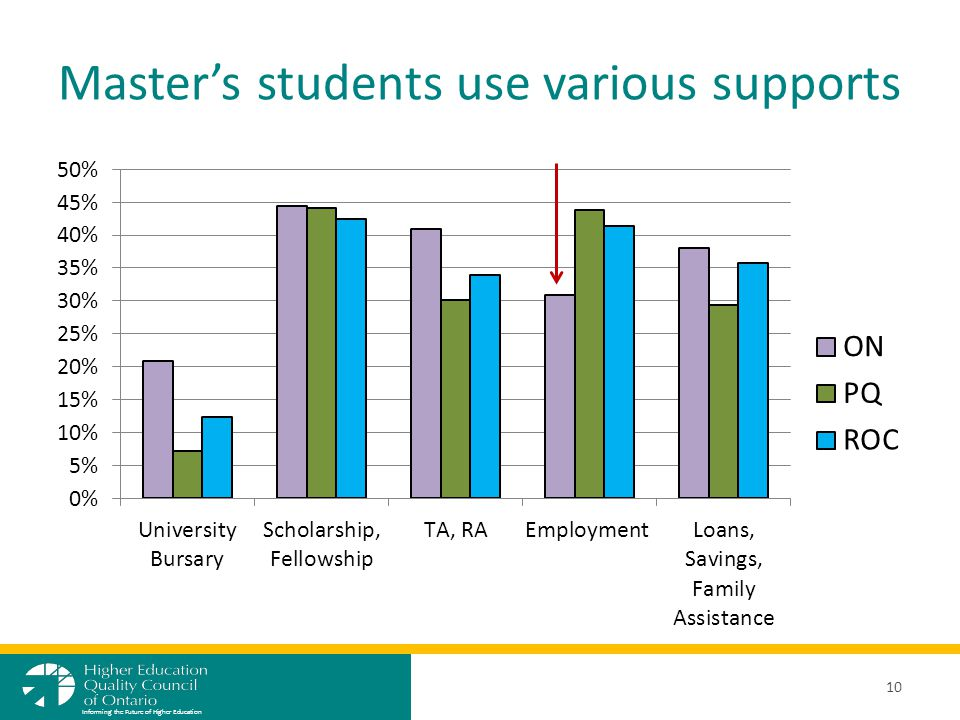 Master's students use various supports 10 Informing the Future of Higher Education