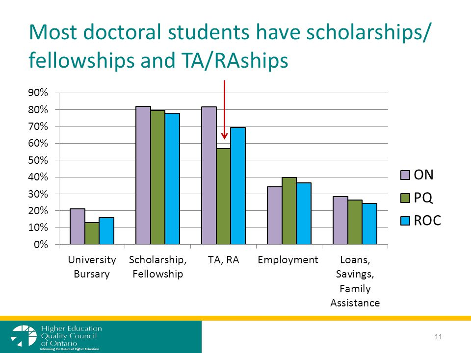 Most doctoral students have scholarships/ fellowships and TA/RAships 11 Informing the Future of Higher Education