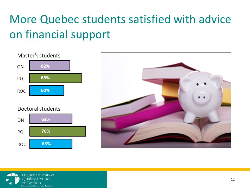 More Quebec students satisfied with advice on financial support 12 Informing the Future of Higher Education ON PQ ROC 62% 68% 60% Master's students Doctoral students ON PQ ROC 63% 70% 63%