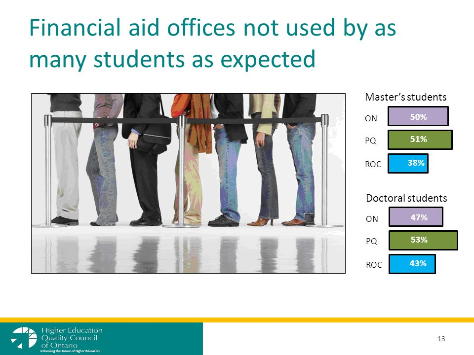 Financial aid offices not used by as many students as expected 13 Informing the Future of Higher Education Master's students ON PQ ROC 50% 51% 38% Doctoral students ON PQ ROC 47% 53% 43%