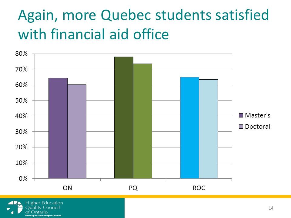Again, more Quebec students satisfied with financial aid office 14 Informing the Future of Higher Education