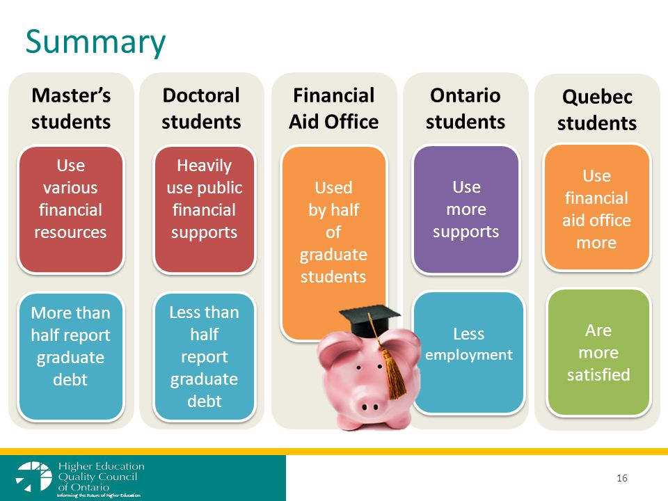 Summary 16 Informing the Future of Higher Education Master's students Doctoral students Financial Aid Office Ontario students Quebec students Use various financial resources More than half report graduate debt Heavily use public financial supports Less than half report graduate debt Used by half of graduate students Used by half of graduate students Use more supports Use more supports Less employment Use financial aid office more Are more satisfied Are more satisfied