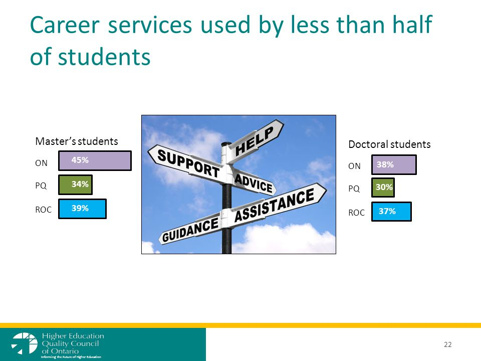 Career services used by less than half of students 22 Informing the Future of Higher Education ON PQ ROC 45% 34% 39% Master's students Doctoral studen
