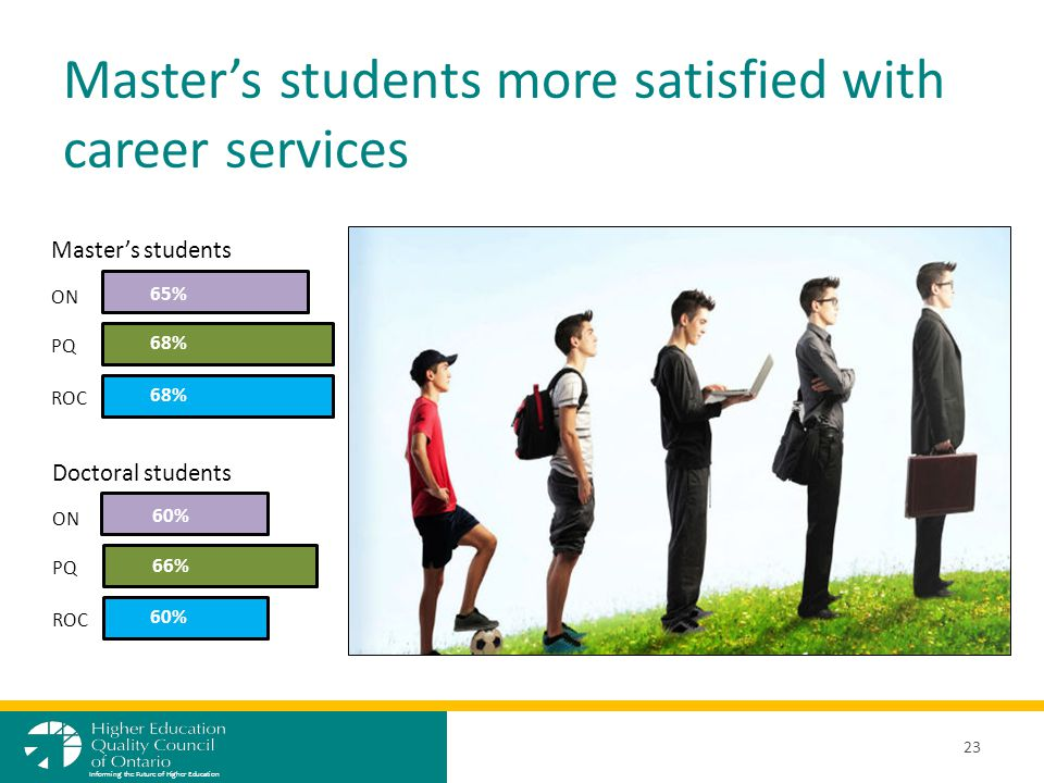 Master's students more satisfied with career services 23 Informing the Future of Higher Education ON PQ ROC 65% 68% Master's students Doctoral students ON PQ ROC 60% 66% 60%