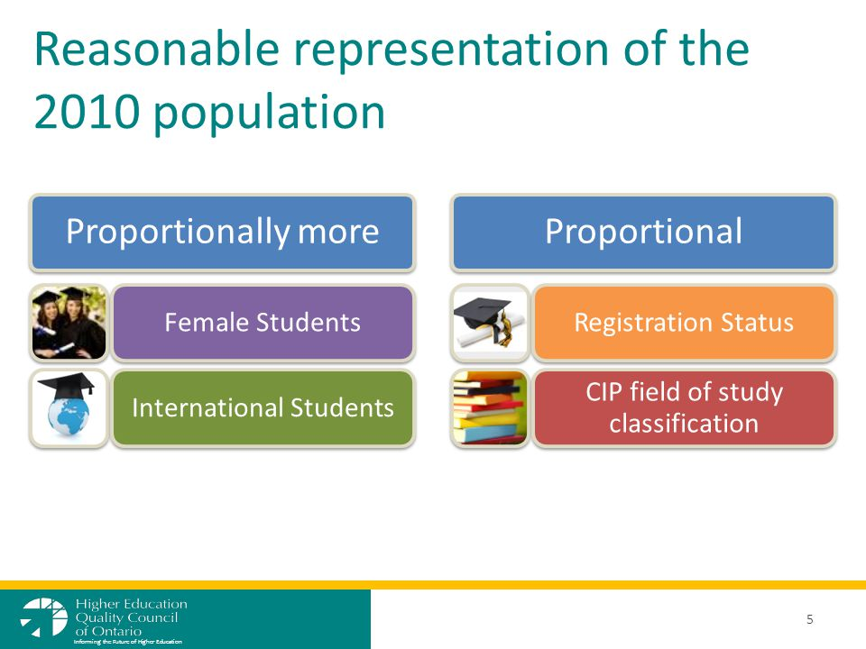 Reasonable representation of the 2010 population 5 Informing the Future of Higher Education Proportionally more Female StudentsInternational Students Proportional Registration Status CIP field of study classification