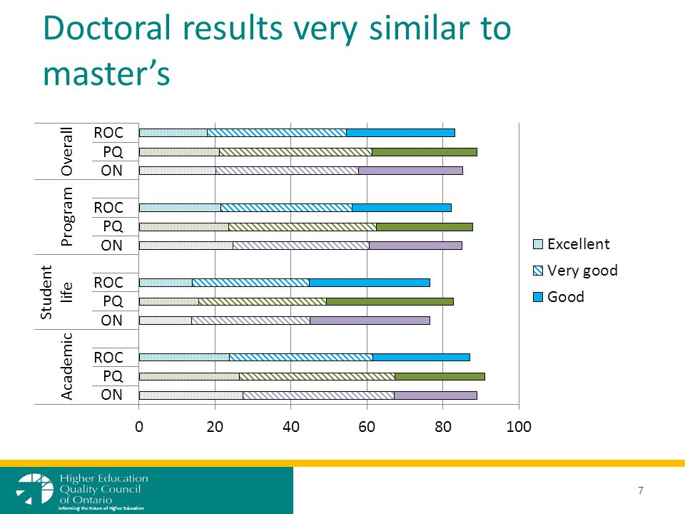Doctoral results very similar to master's 7 Informing the Future of Higher Education