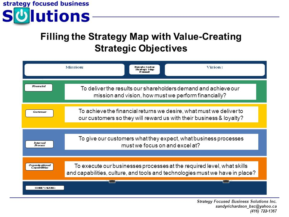 Strategy Focused Business Solutions Inc. sandyrichardson_bsc@yahoo.ca (416) 722-1367 Filling the Strategy Map with Value-Creating Strategic Objectives