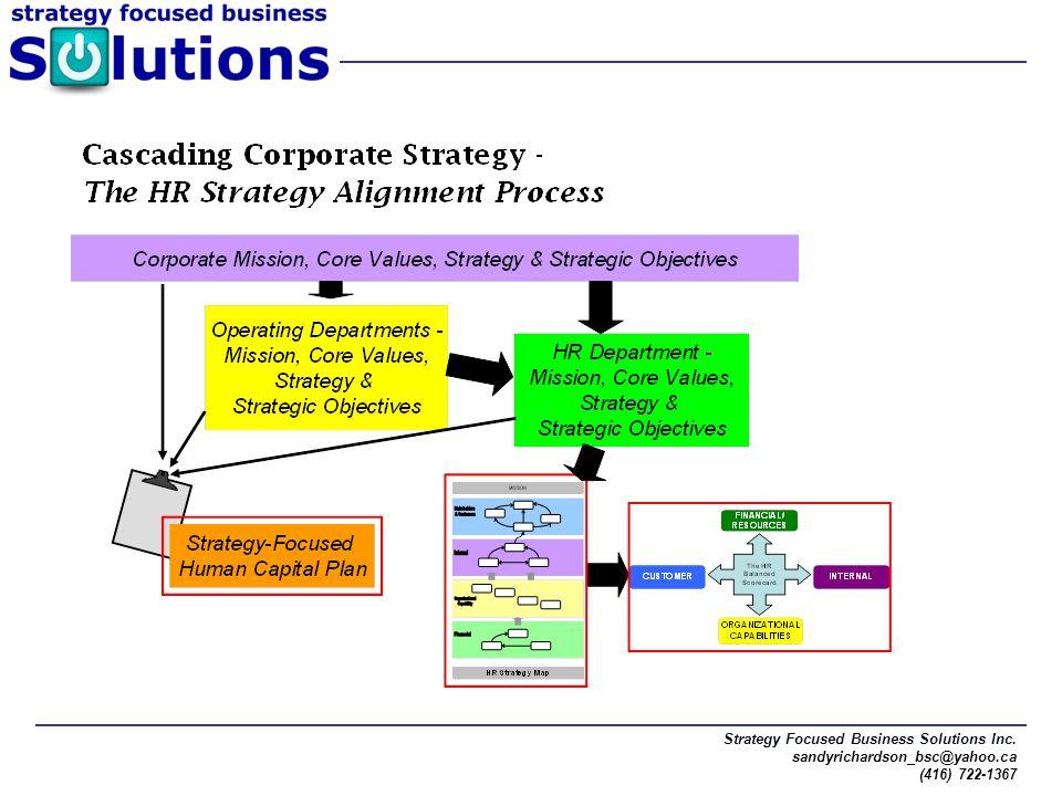 Strategy Focused Business Solutions Inc. sandyrichardson_bsc@yahoo.ca (416) 722-1367