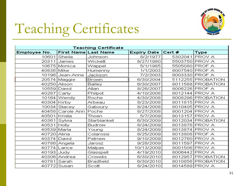 31 Teaching Certificates