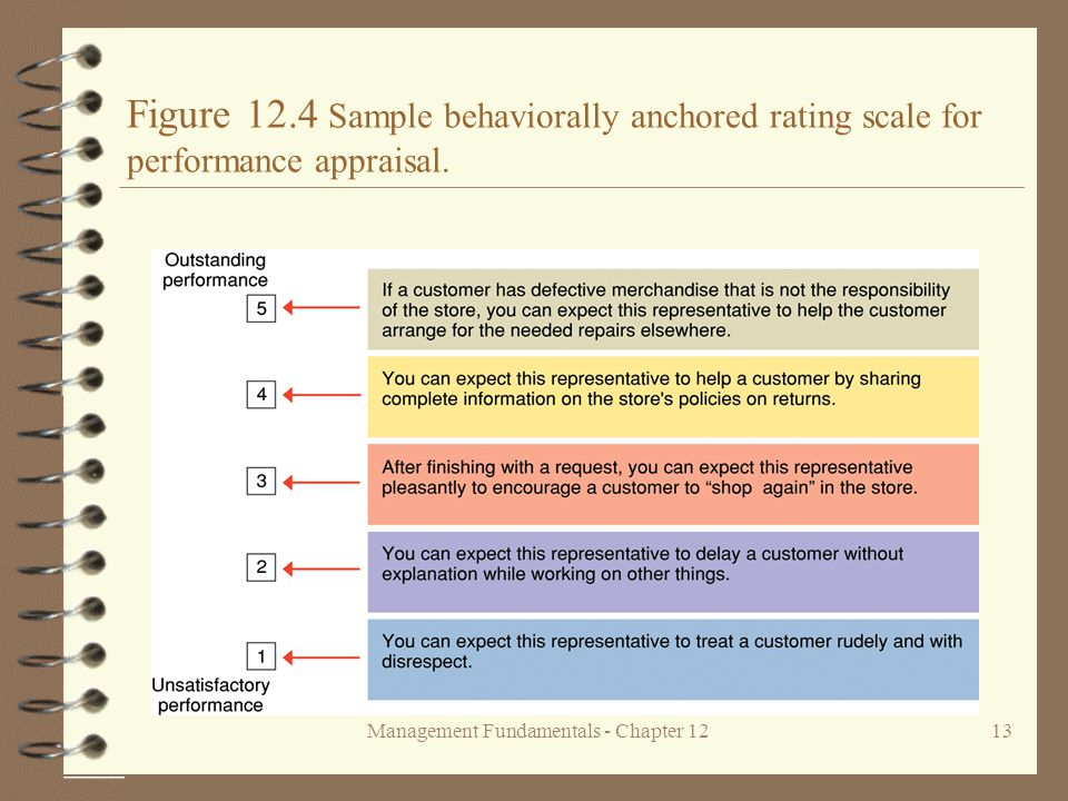 Management Fundamentals - Chapter 1213 Figure 12.4 Sample behaviorally anchored rating scale for performance appraisal.