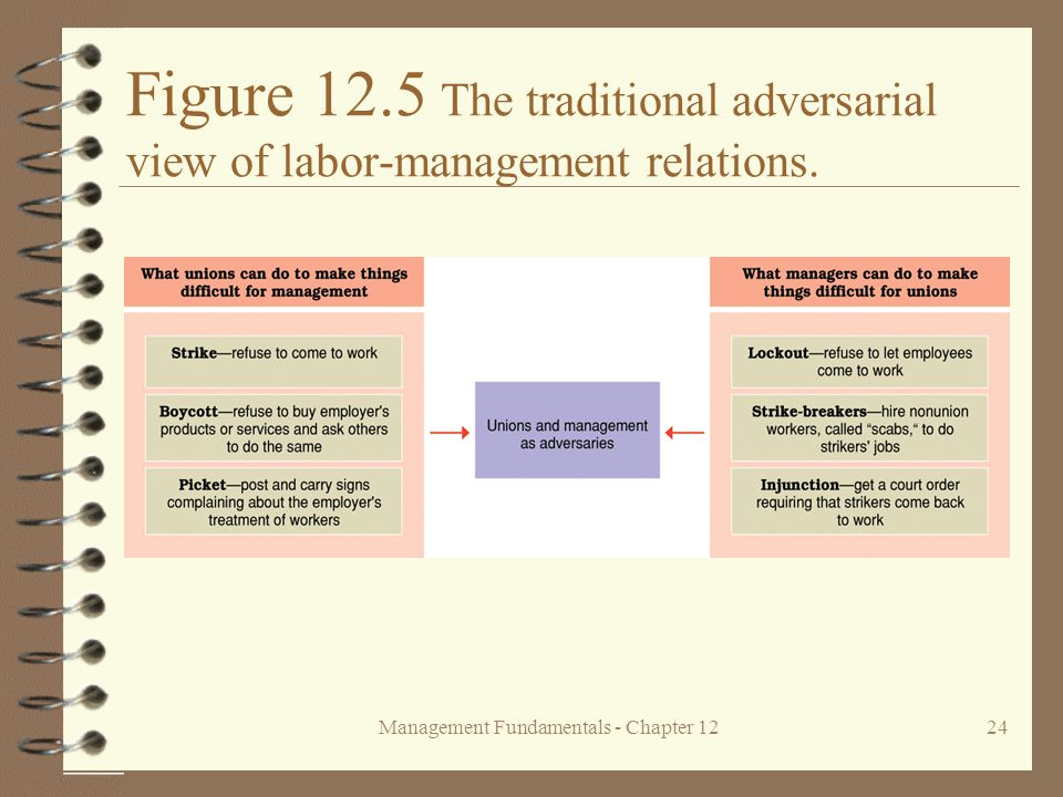Management Fundamentals - Chapter 1224 Figure 12.5 The traditional adversarial view of labor-management relations.