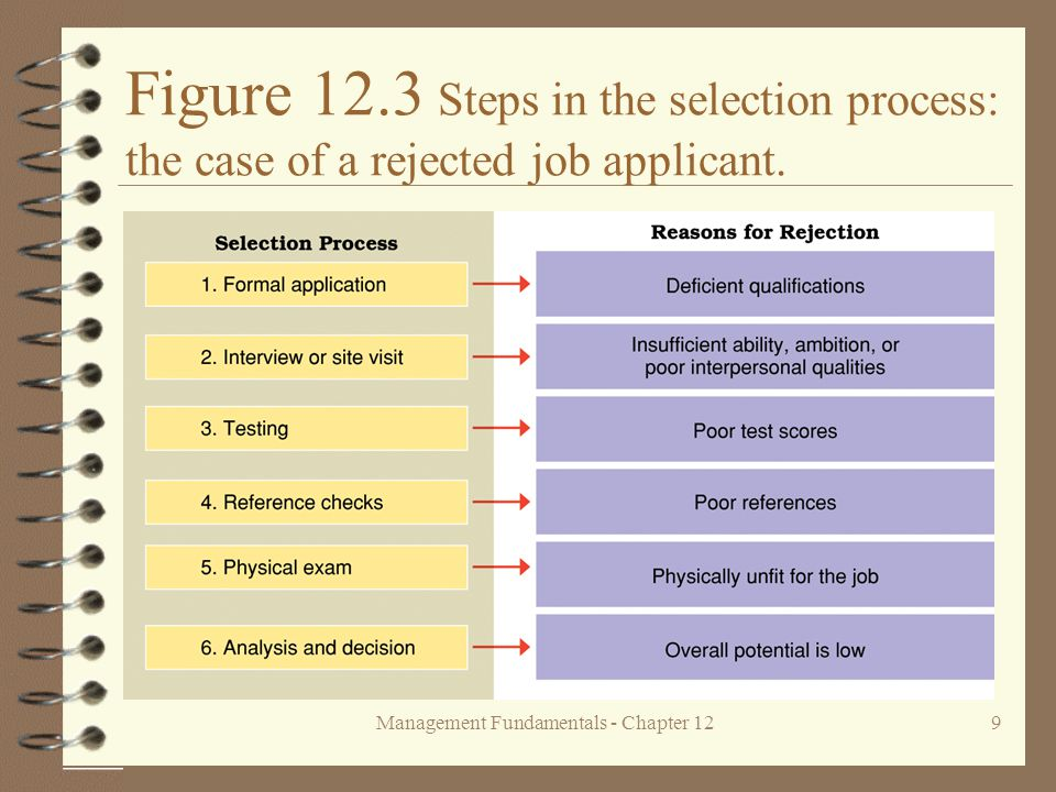 Management Fundamentals - Chapter 129 Figure 12.3 Steps in the selection process: the case of a rejected job applicant.