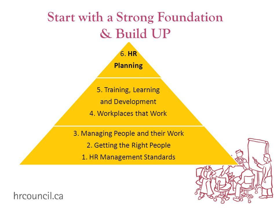 Start with a Strong Foundation & Build UP 6. HR Planning 5. Training, Learning and Development 4. Workplaces that Work 3. Managing People and their Wo