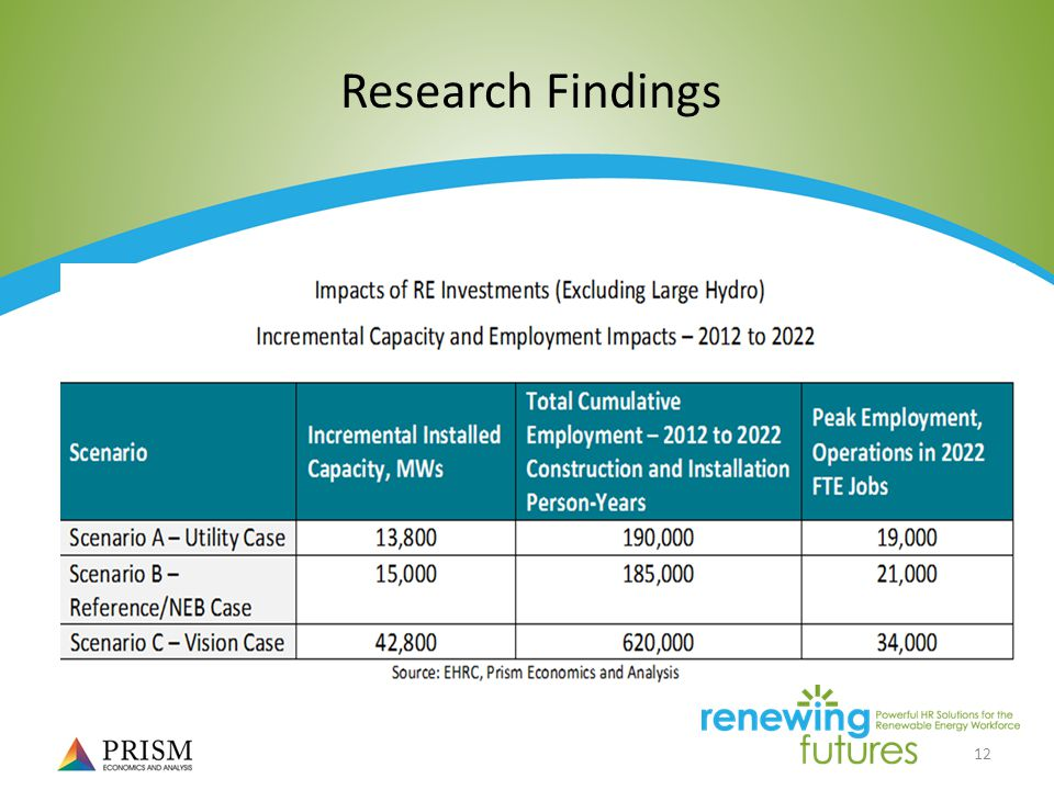12 Research Findings