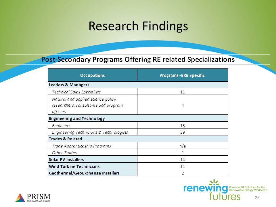 26 Research Findings