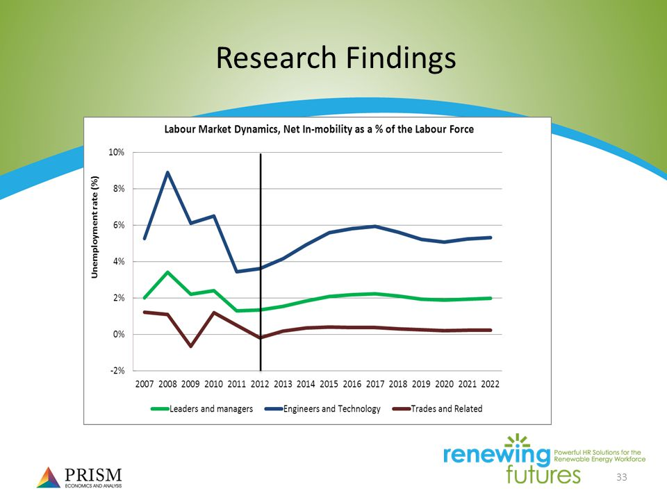 33 Research Findings