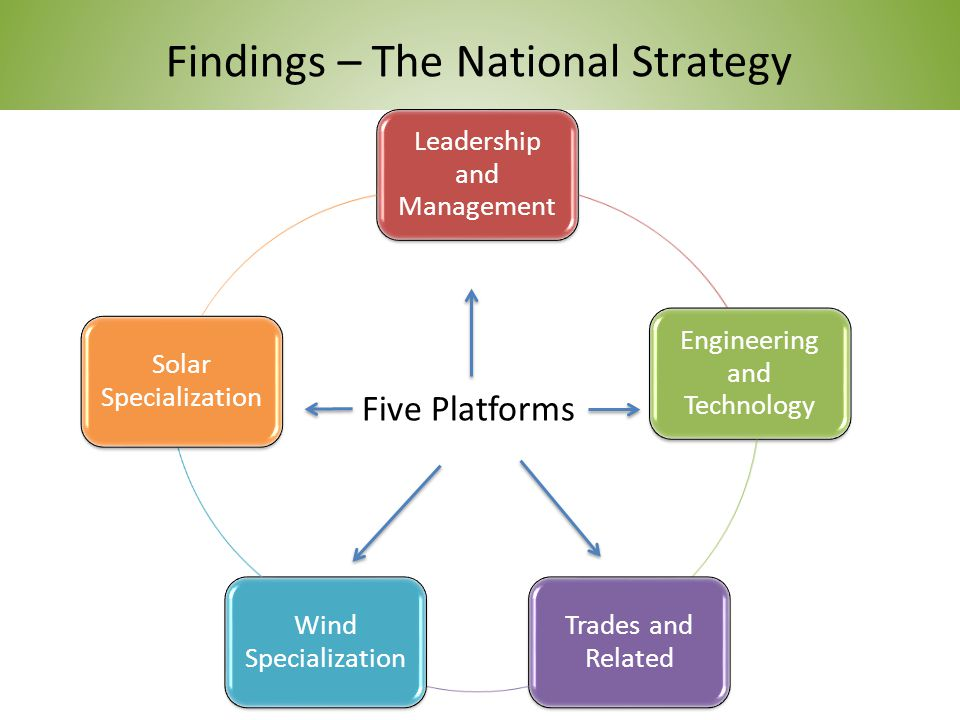 39 Findings – The National Strategy Leadership and Management Engineering and Technology Trades and Related Wind Specialization Solar Specialization Five Platforms