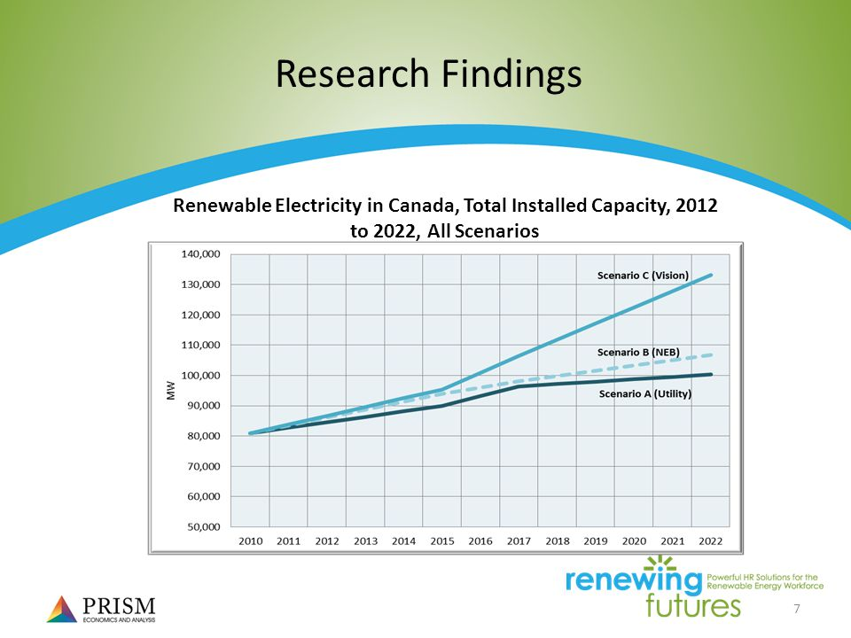 7 Research Findings Renewable Electricity in Canada, Total Installed Capacity, 2012 to 2022, All Scenarios