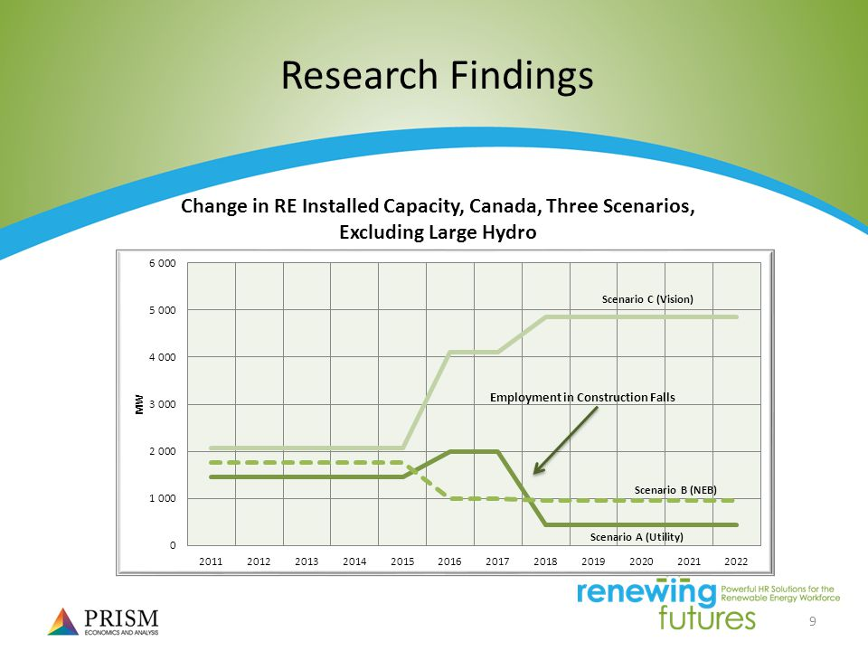 9 Research Findings Change in RE Installed Capacity, Canada, Three Scenarios, Excluding Large Hydro
