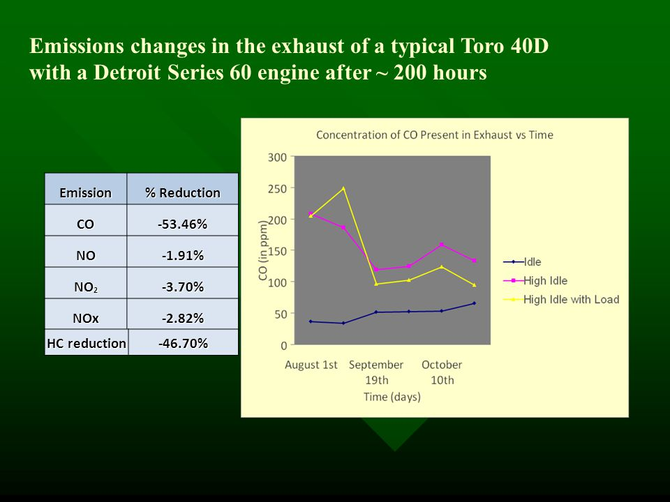 Emission % Reduction CO-53.46% NO-1.91% NO 2 -3.70% NOx-2.82% HC reduction -46.70% Emissions changes in the exhaust of a typical Toro 40D with a Detroit Series 60 engine after ~ 200 hours