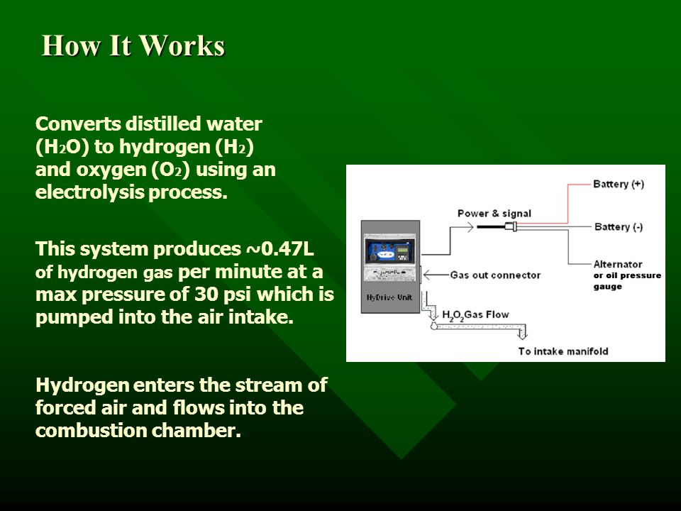 Converts distilled water (H 2 O) to hydrogen (H 2 ) and oxygen (O 2 ) using an electrolysis process.