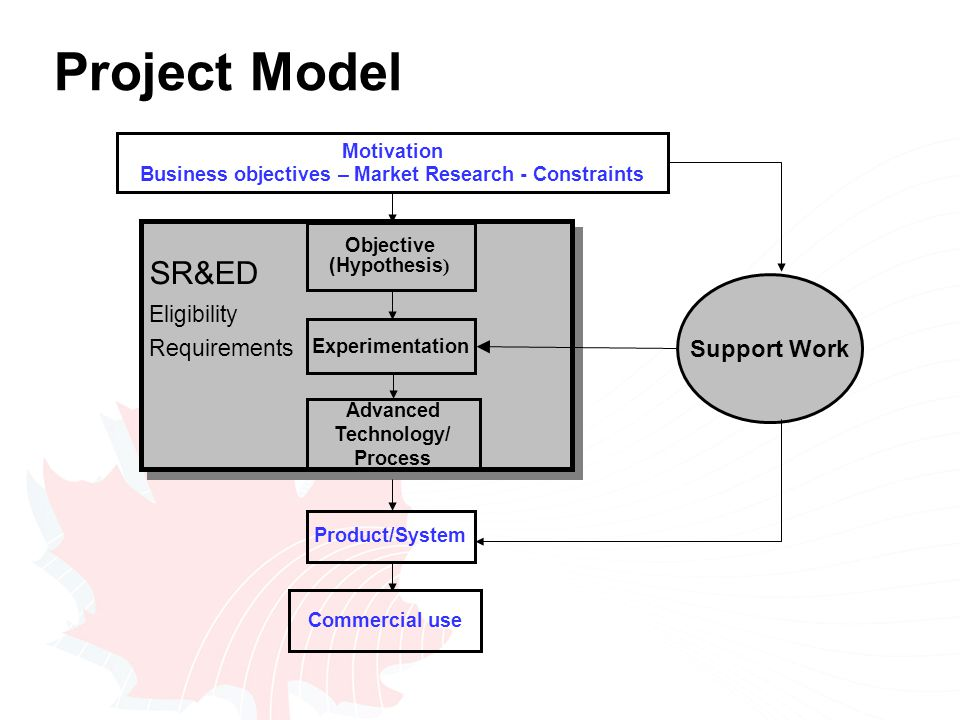Project Model Motivation Business objectives – Market Research - Constraints Commercial use Product/System Objective ) (Hypothesis ) Experimentation Advanced Technology/ Process Support Work SR&ED Eligibility Requirements