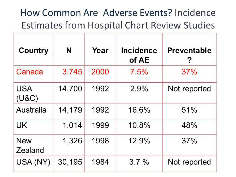 How Common Are Adverse Events.