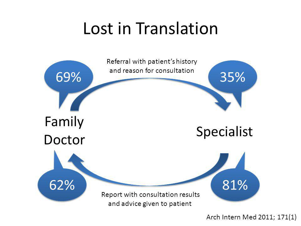 Lost in Translation Family Doctor Specialist Referral with patient's history and reason for consultation Report with consultation results and advice given to patient Arch Intern Med 2011; 171(1) 69% 35% 81% 62%