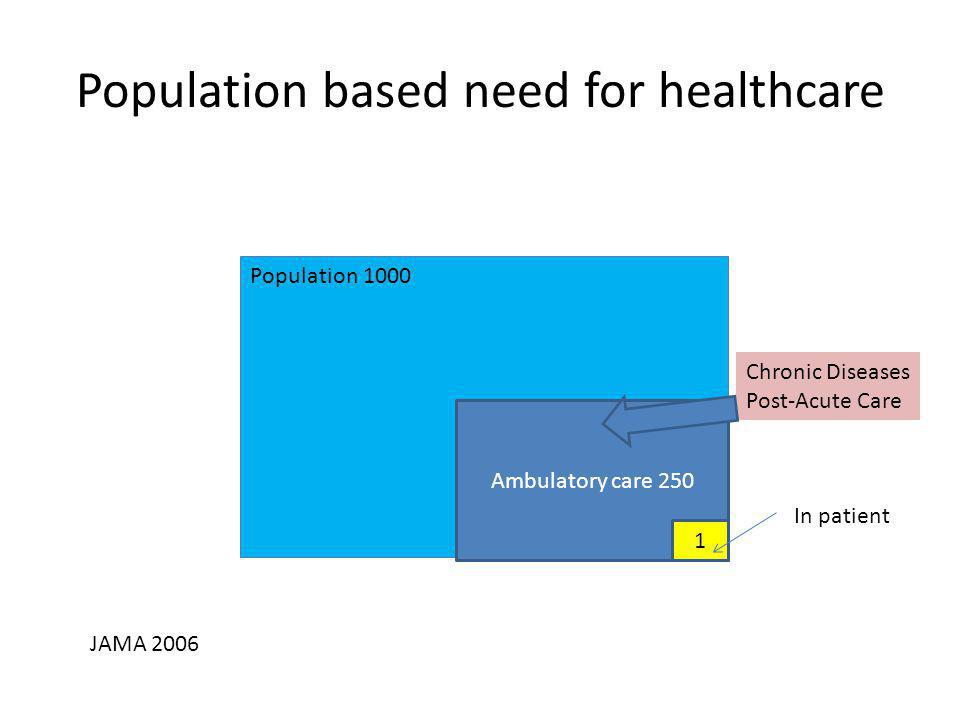 Population based need for healthcare Population 1000 Ambulatory care 250 1 In patient JAMA 2006 Chronic Diseases Post-Acute Care