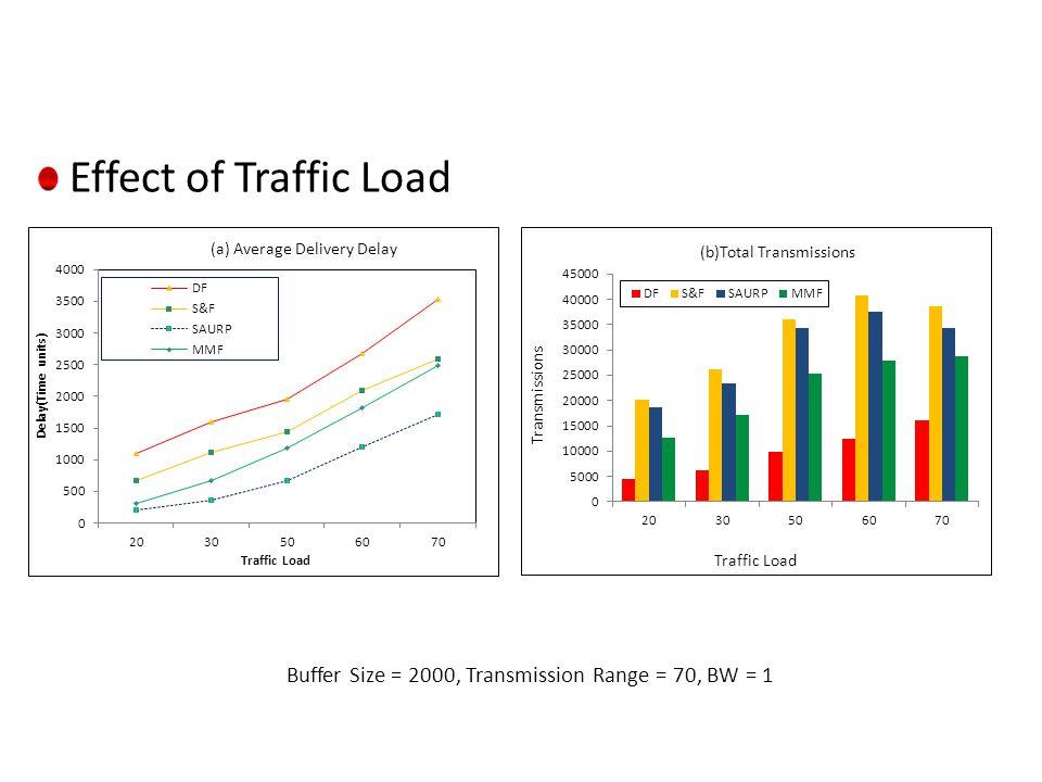 Effect of Traffic Load Buffer Size = 2000, Transmission Range = 70, BW = 1