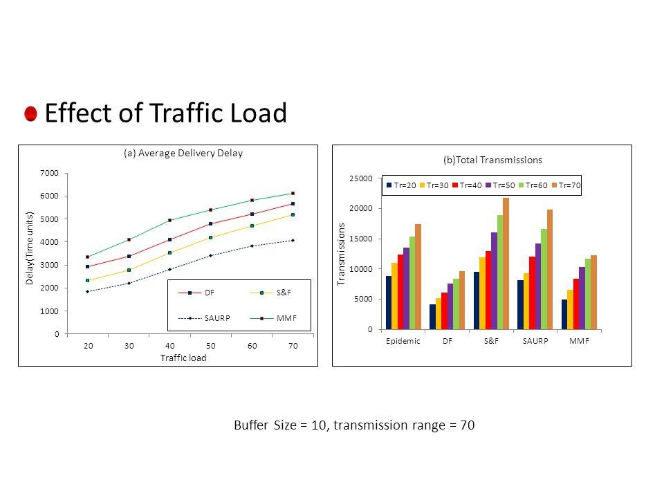 Effect of Traffic Load Buffer Size = 10, transmission range = 70