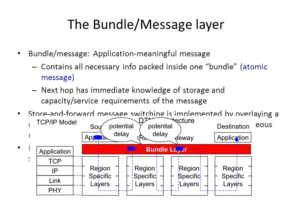 The Bundle/Message layer Bundle/message: Application-meaningful message – Contains all necessary info packed inside one bundle (atomic message) – Next hop has immediate knowledge of storage and capacity/service requirements of the message Store-and-forward message switching is implemented by overlaying a new protocol layer called the bundle layer, on top of heterogeneous region-specific lower layers.