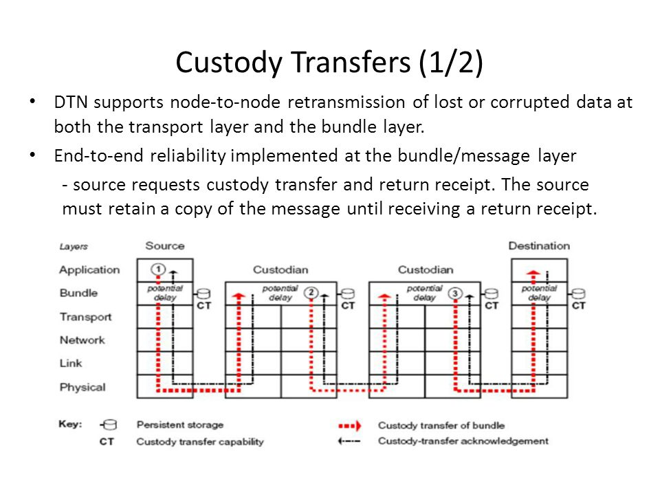 Custody Transfers (1/2) DTN supports node-to-node retransmission of lost or corrupted data at both the transport layer and the bundle layer.