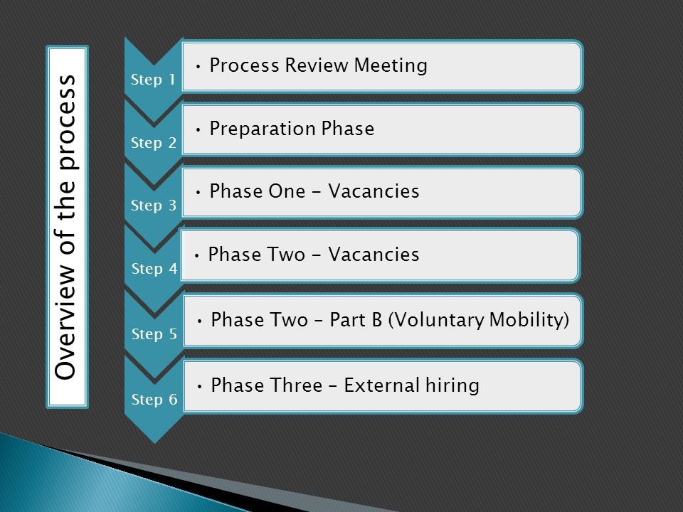 Step 1 Process Review Meeting Step 2 Preparation Phase Step 3 Phase One - Vacancies Step 4 Phase Two - Vacancies Step 5 Phase Two – Part B (Voluntary Mobility) Step 6 Phase Three – External hiring Overview of the process
