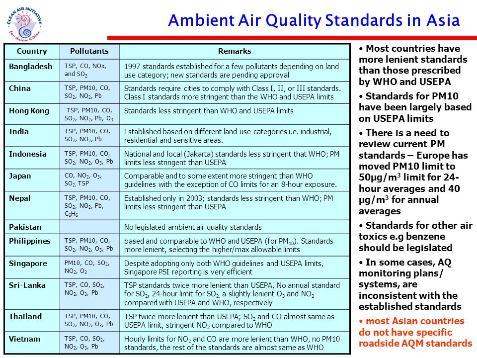 Strengthening the air quality management community in Asia www.cleanairnet.org/caiasia Ambient Air Quality Standards in Asia CountryPollutantsRemarks Bangladesh TSP, CO, NOx, and SO 2 1997 standards established for a few pollutants depending on land use category; new standards are pending approval China TSP, PM10, CO, SO 2, NO 2, Pb Standards require cities to comply with Class I, II, or III standards.