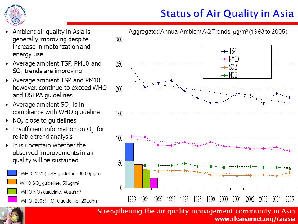 Strengthening the air quality management community in Asia www.cleanairnet.org/caiasia Ambient air quality in Asia is generally improving despite increase in motorization and energy use Average ambient TSP, PM10 and SO 2 trends are improving Average ambient TSP and PM10, however, continue to exceed WHO and USEPA guidelines Average ambient SO 2 is in compliance with WHO guideline NO 2 close to guidelines Insufficient information on O 3 for reliable trend analysis It is uncertain whether the observed improvements in air quality will be sustained Aggregated Annual Ambient AQ Trends,  g/m 3 (1993 to 2005) WHO (1979) TSP guideline, 60-90  g/m 3 WHO SO 2 guideline, 50  g/m 3 WHO (2005) PM10 guideline, 20  g/m 3 WHO NO 2 guideline, 40  g/m 3 Status of Air Quality in Asia