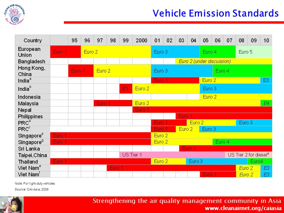 Strengthening the air quality management community in Asia www.cleanairnet.org/caiasia Vehicle Emission Standards Note: For light-duty vehicles Source: CAI-Asia, 2006