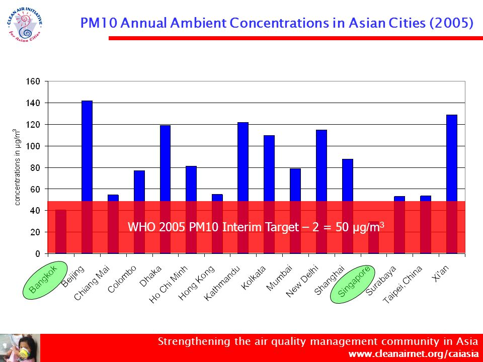 Strengthening the air quality management community in Asia www.cleanairnet.org/caiasia PM10 Annual Ambient Concentrations in Asian Cities (2005) WHO 2005 PM10 Interim Target – 2 = 50 µg/m 3