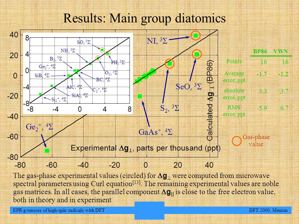 7 EPR g-tensors of high-spin radicals with DFT DFT 2000, Menton Results: Main group diatomics Ge 2 +, 4  -80 -60 -40 -20 0 20 40 -80-60-40-2002040 Calculated  g  (BP86) Experimental  g , parts per thousand (ppt) -8 -4 0 4 8 -8 -40 48 GaAs +, 4  NI, 3  S 2, 3  SeO, 3  SiAl, 4  Si 2 +, 4  SiB, 4  AlC, 4  C 2 +, 4  Ge 2 +, 4  B 2, 3  NH, 3  SO, 3  O 2, 3  PH, 3  BC, 4  Gas-phase value BP86VWN Points 16 Average error, ppt -1.7-1.2 absolute error, ppt 3.33.7 RMS error, ppt 5.96.7 The gas-phase experimental values (circled) for  g  were computed from microwave spectral parameters using Curl equation [13].