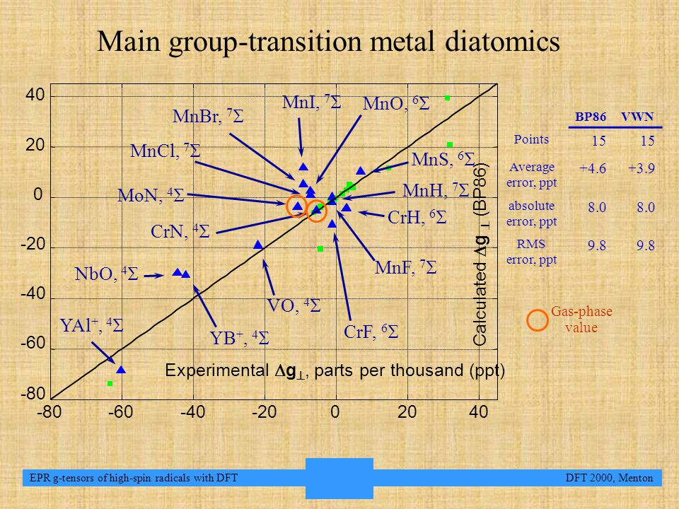 8 EPR g-tensors of high-spin radicals with DFT DFT 2000, Menton Main group-transition metal diatomics BP86VWN Points 15 Average error, ppt +4.6+3.9 absolute error, ppt 8.0 RMS error, ppt 9.8 Gas-phase value -80 -60 -40 -20 0 20 40 -80-60-40-2002040 Calculated  g  (BP86) Experimental  g , parts per thousand (ppt) NbO, 4  YAl +, 4  YB +, 4  CrN, 4  CrF, 6  VO, 4  MnI, 7  MnBr, 7  MnS, 6  MnH, 7  MnO, 6  MnCl, 7  MoN, 4  CrH, 6  MnF, 7 