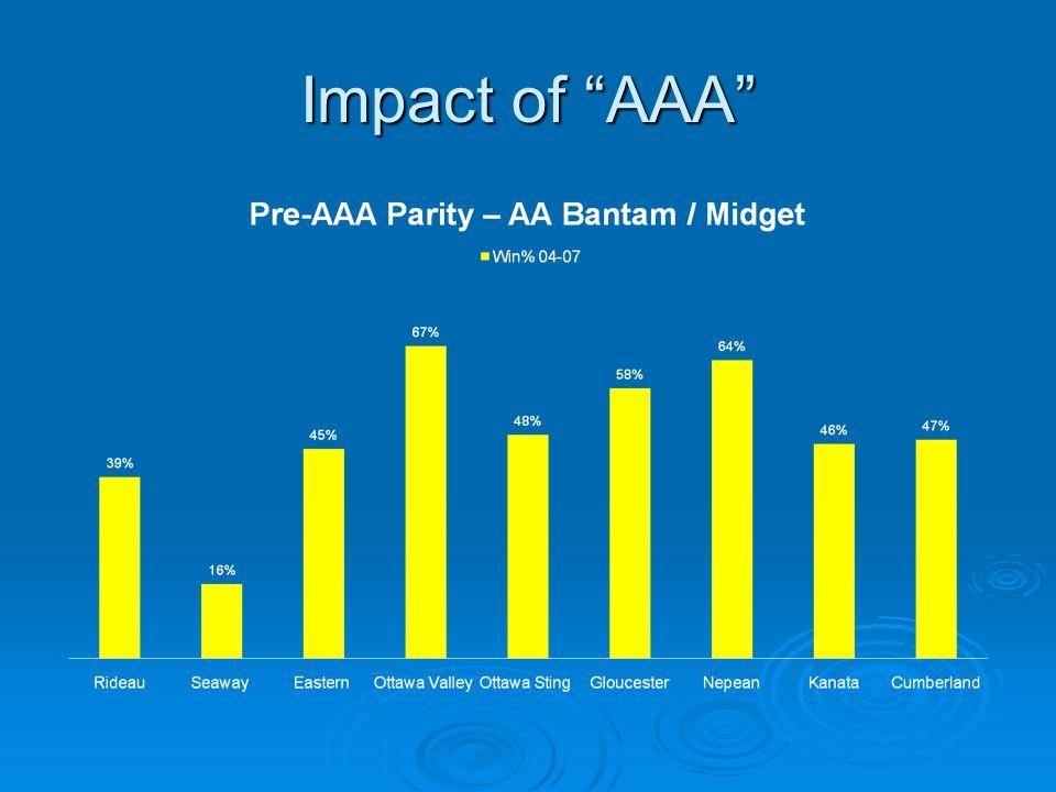 """Impact of """"AAA"""""""