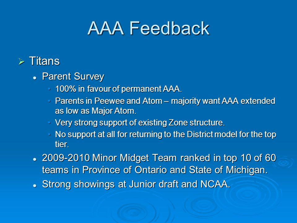 AAA Feedback  Titans Parent Survey Parent Survey 100% in favour of permanent AAA.100% in favour of permanent AAA. Parents in Peewee and Atom – majori