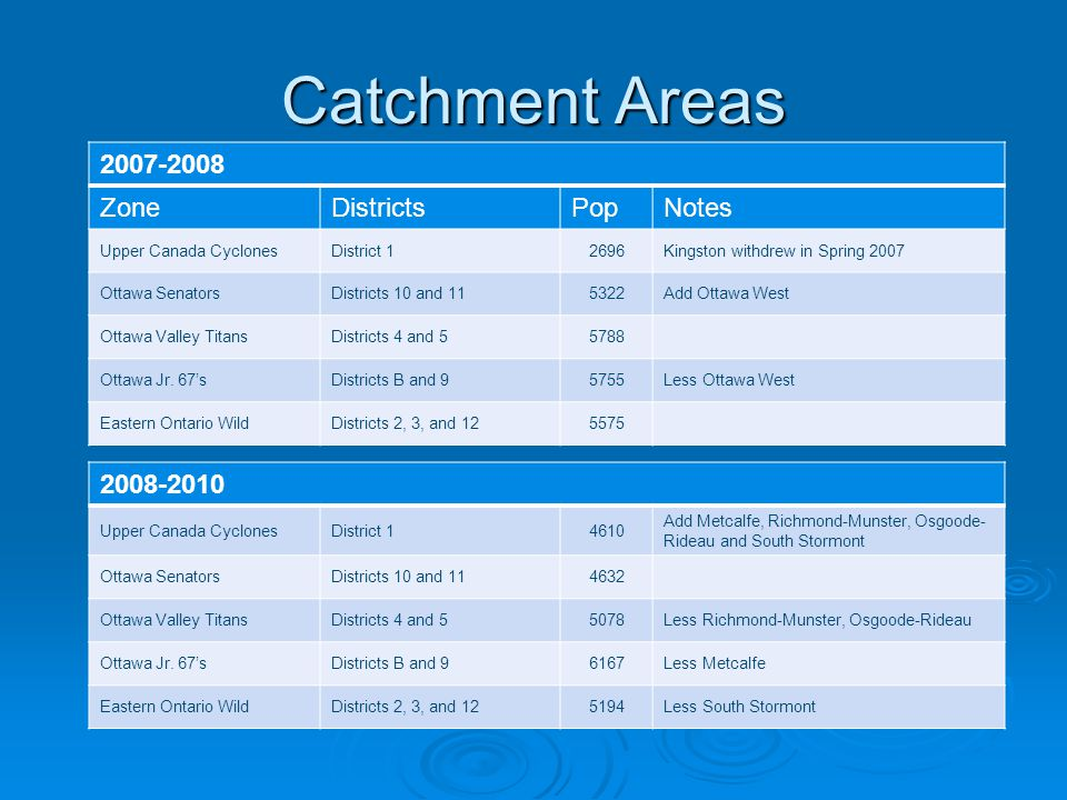 Catchment Areas 2007-2008 ZoneDistrictsPopNotes Upper Canada CyclonesDistrict 12696Kingston withdrew in Spring 2007 Ottawa SenatorsDistricts 10 and 115322Add Ottawa West Ottawa Valley TitansDistricts 4 and 55788 Ottawa Jr.