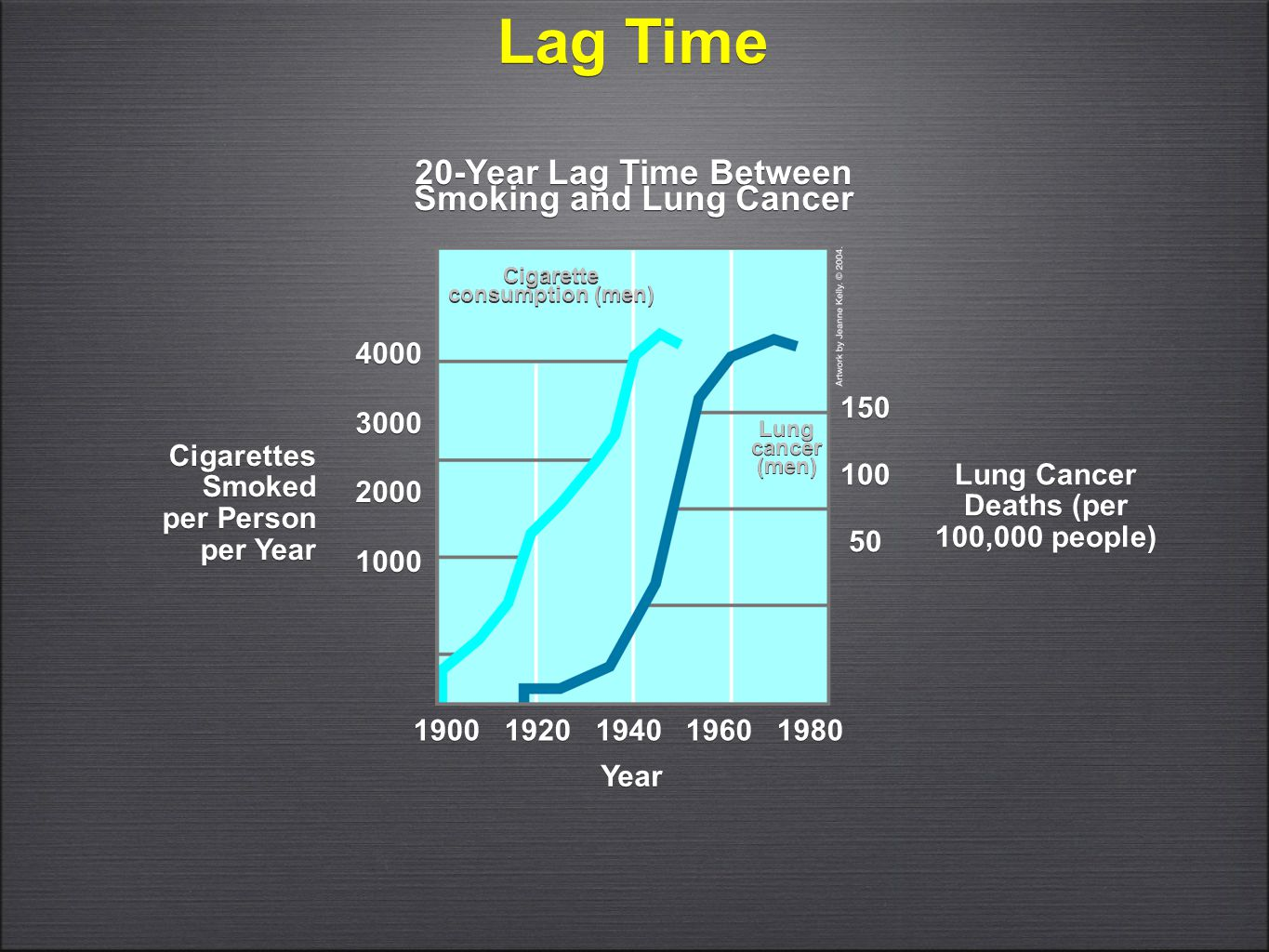 Lag Time 4000 3000 2000 1000 4000 3000 2000 1000 20-Year Lag Time Between Smoking and Lung Cancer Cigarettes Smoked per Person per Year Cigarettes Smo
