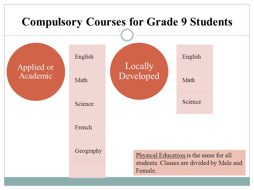 Compulsory Courses for Grade 9 Students English Math Science French Geography Applied or Academic English Math Science Locally Developed Physical Educ