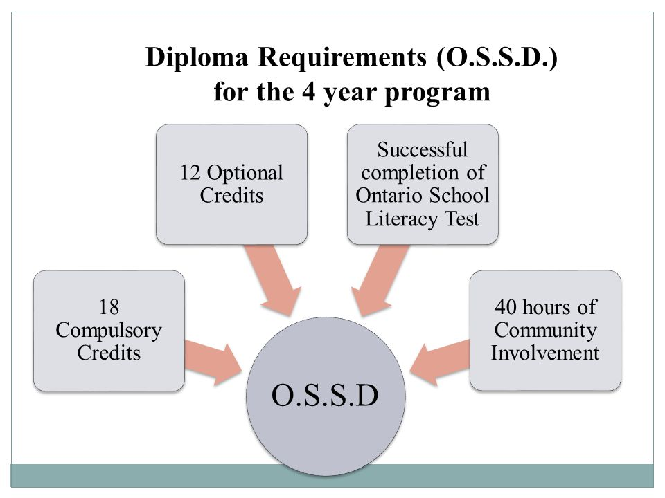 Diploma Requirements (O.S.S.D.) for the 4 year program O.S.S.D 18 Compulsory Credits 12 Optional Credits Successful completion of Ontario School Liter