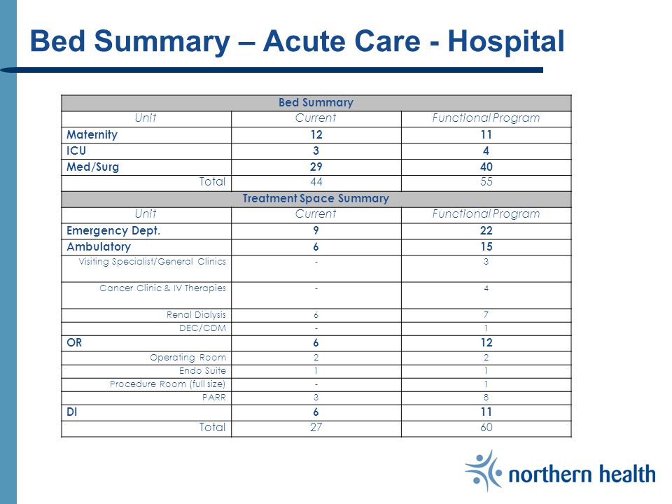 Bed Summary – Acute Care - Hospital Bed Summary UnitCurrentFunctional Program Maternity1211 ICU34 Med/Surg2940 Total4455 Treatment Space Summary UnitCurrentFunctional Program Emergency Dept.922 Ambulatory615 Visiting Specialist/General Clinics-3 Cancer Clinic & IV Therapies-4 Renal Dialysis67 DEC/CDM-1 OR612 Operating Room22 Endo Suite11 Procedure Room (full size)-1 PARR38 DI611 Total2760